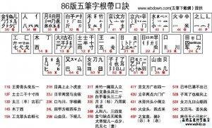 86版汉字输入教程汇总